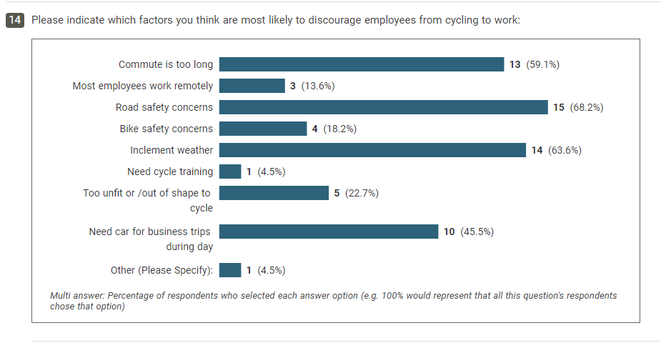promoting-the-use-of-e-bikes-illustration-of-graph-summarising-participants'-views-on-factors-that-are-likely-to-discourage-employees-from-cycling